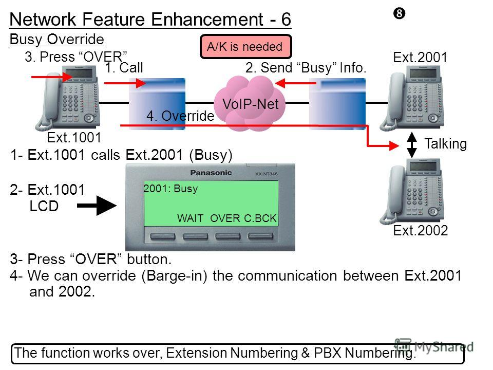 2- Ext.1001 LCD 1- Ext.1001 calls Ext.2001 (Busy) 3- Press OVER button. 4- We can override (Barge-in) the communication between Ext.2001 and 2002. Ext.1001 The function works over, Extension Numbering & PBX Numbering. Busy Override 2. Send Busy Info.