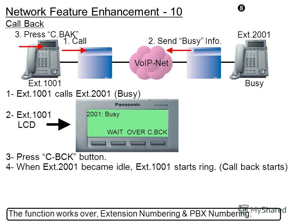 2- Ext.1001 LCD 1- Ext.1001 calls Ext.2001 (Busy) 3- Press C-BCK button. 4- When Ext.2001 became idle, Ext.1001 starts ring. (Call back starts) Ext.1001 The function works over, Extension Numbering & PBX Numbering. Ext.2001 Busy Call Back 2. Send Bus