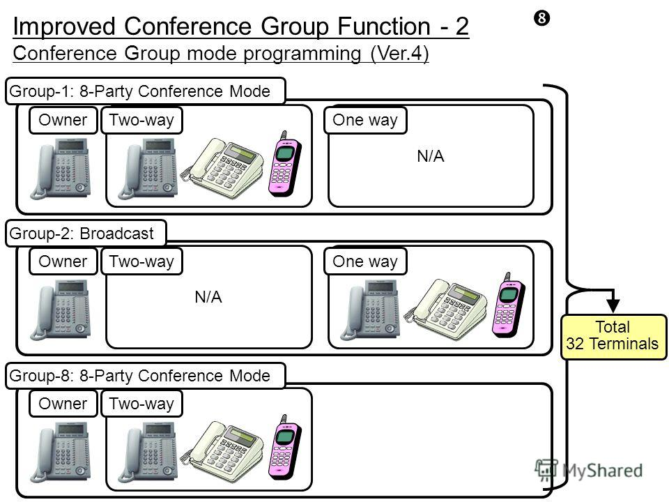 OwnerTwo-way N/A OwnerTwo-wayOne way N/A OwnerTwo-wayOne way Group-8: 8-Party Conference Mode Group-2: Broadcast Total 32 Terminals Conference Group mode programming (Ver.4) Group-1: 8-Party Conference Mode Improved Conference Group Function - 2