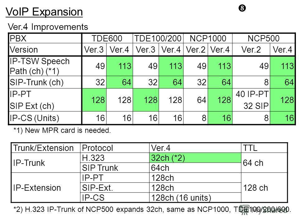 VoIP Expansion PBXTDE600TDE100/200NCP1000NCP500 VersionVer.3Ver.4Ver.3Ver.4Ver.2Ver.4Ver.2Ver.4 IP-TSW Speech Path (ch) (*1) 49113491134911349113 SIP-Trunk (ch)3264326432648 IP-PT SIP Ext (ch) 128 64128 40 IP-PT 32 SIP 128 IP-CS (Units)16 8 8 Ver.4 I