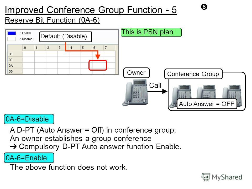 Reserve Bit Function (0A-6) Default (Disable) The above function does not work. A D-PT (Auto Answer = Off) in conference group: An owner establishes a group conference Compulsory D-PT Auto answer function Enable. 0A-6=Disable 0A-6=Enable This is PSN