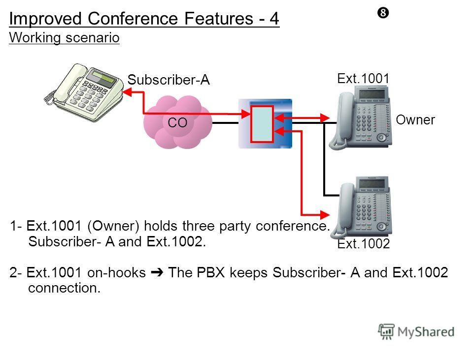 CO Subscriber-A Ext.1002 Improved Conference Features - 4 Ext.1001 1- Ext.1001 (Owner) holds three party conference. Subscriber- A and Ext.1002. 2- Ext.1001 on-hooks The PBX keeps Subscriber- A and Ext.1002 connection. Owner Working scenario
