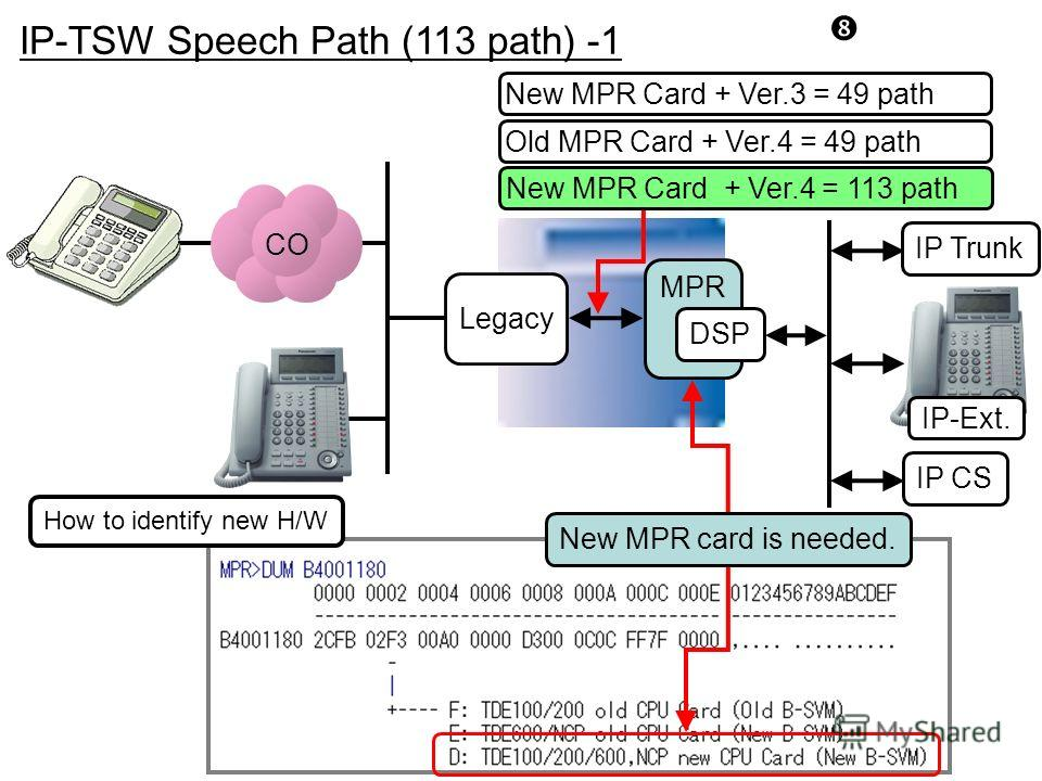 MPR IP-TSW Speech Path (113 path) -1 New MPR Card + Ver.3 = 49 path New MPR Card + Ver.4 = 113 path Legacy CO How to identify new H/W Old MPR Card + Ver.4 = 49 path New MPR card is needed. DSP IP CS IP-Ext. IP Trunk