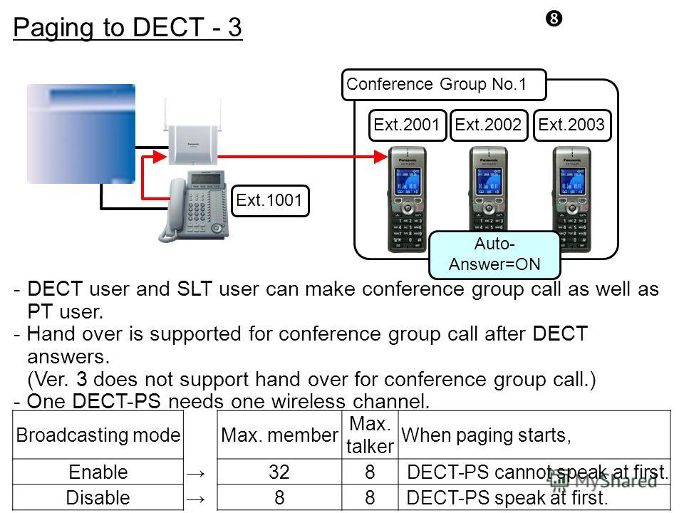 Ext.1001 Ext.2003Ext.2001Ext.2002 Auto- Answer=ON Broadcasting modeMax. member Max. talker When paging starts, Enable328 DECT-PS cannot speak at first. Disable88 DECT-PS speak at first. Conference Group No.1 -DECT user and SLT user can make conferenc