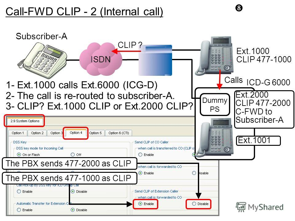 ISDN 1- Ext.1000 calls Ext.6000 (ICG-D) 2- The call is re-routed to subscriber-A. 3- CLIP? Ext.1000 CLIP or Ext.2000 CLIP? Ext.1000 CLIP 477-1000 Subscriber-A The PBX sends 477-2000 as CLIP The PBX sends 477-1000 as CLIP CLIP ? Dummy PS Ext.2000 CLIP