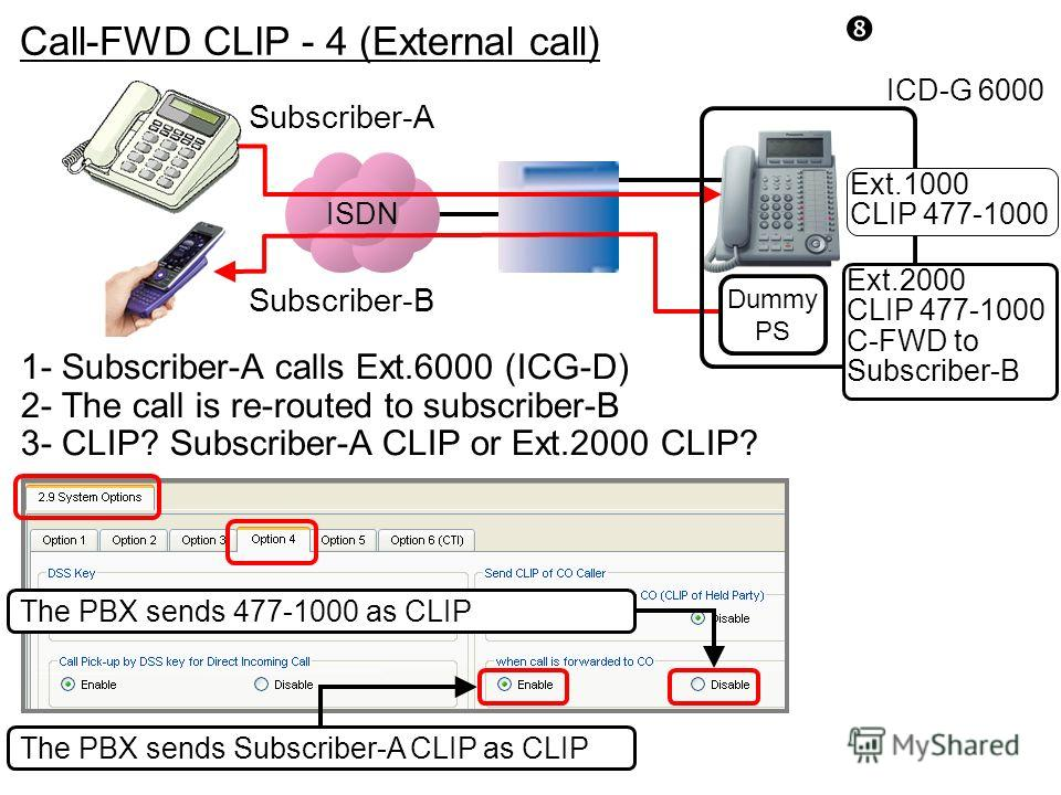 ISDN Subscriber-A Dummy PS Ext.2000 CLIP 477-1000 C-FWD to Subscriber-B ICD-G 6000 Ext.1000 CLIP 477-1000 Subscriber-B 1- Subscriber-A calls Ext.6000 (ICG-D) 2- The call is re-routed to subscriber-B 3- CLIP? Subscriber-A CLIP or Ext.2000 CLIP? The PB