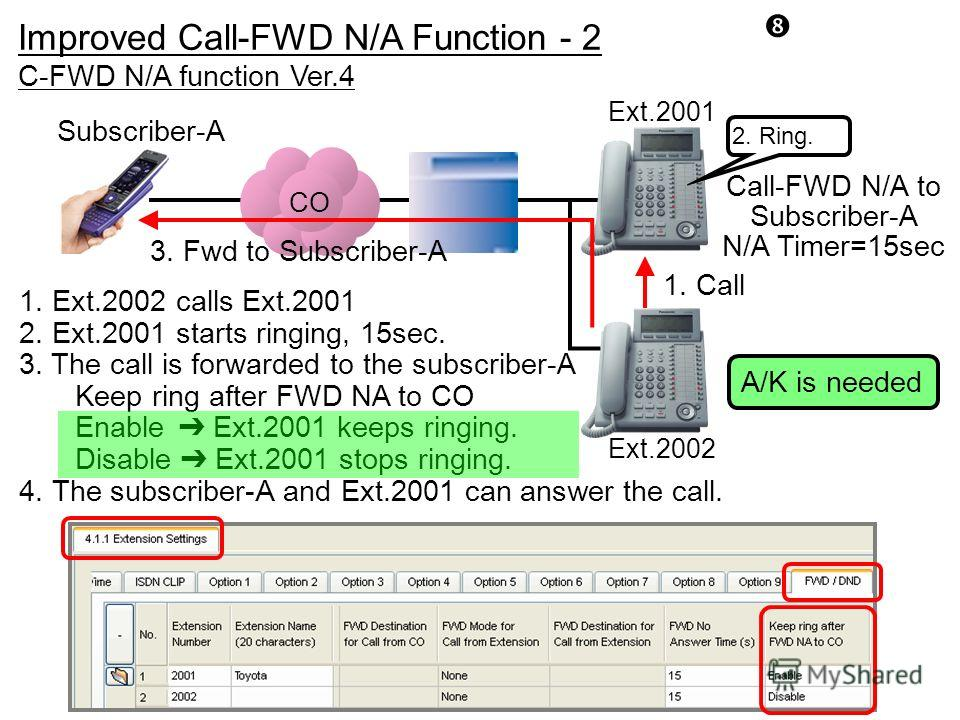 CO C-FWD N/A function Ver.4 Ext.2002 Ext.2001 Subscriber-A Call-FWD N/A to Subscriber-A N/A Timer=15sec 1. Call 3. Fwd to Subscriber-A 1. Ext.2002 calls Ext.2001 2. Ext.2001 starts ringing, 15sec. 3. The call is forwarded to the subscriber-A Keep rin