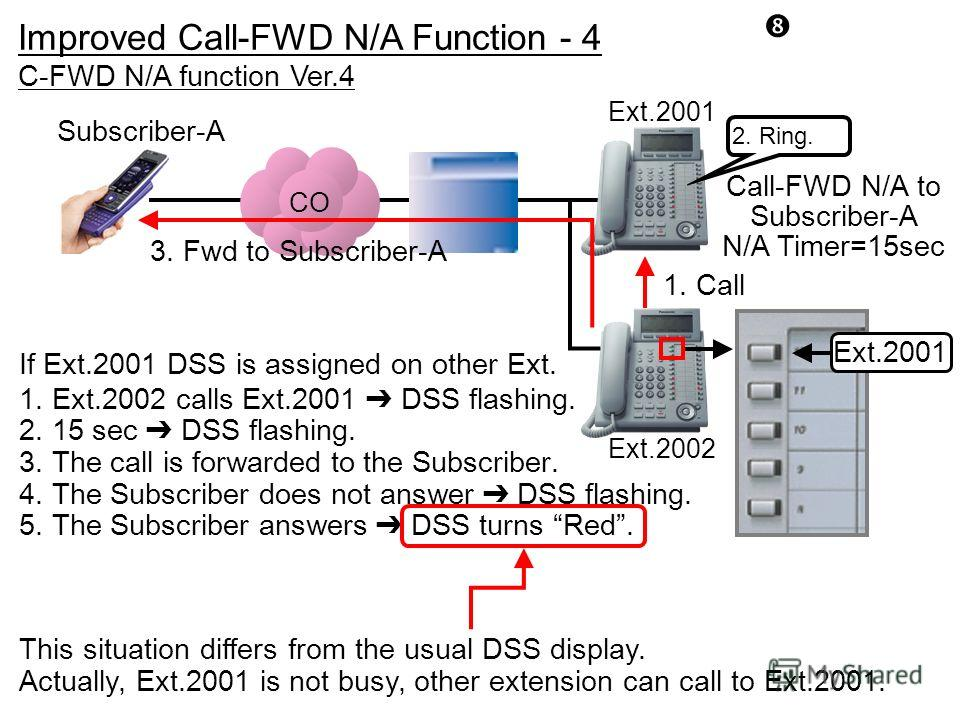 CO C-FWD N/A function Ver.4 Ext.2002 Ext.2001 Subscriber-A Call-FWD N/A to Subscriber-A N/A Timer=15sec 1. Call 3. Fwd to Subscriber-A 2. Ring. Ext.2001 1. Ext.2002 calls Ext.2001 DSS flashing. 2. 15 sec DSS flashing. 3. The call is forwarded to the