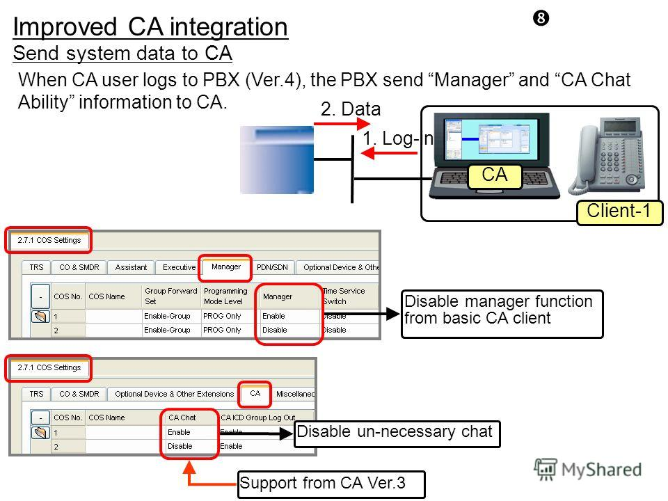 Improved CA integration When CA user logs to PBX (Ver.4), the PBX send Manager and CA Chat Ability information to CA. CA Client-1 1. Log-in 2. Data Support from CA Ver.3 Disable un-necessary chat Disable manager function from basic CA client Send sys