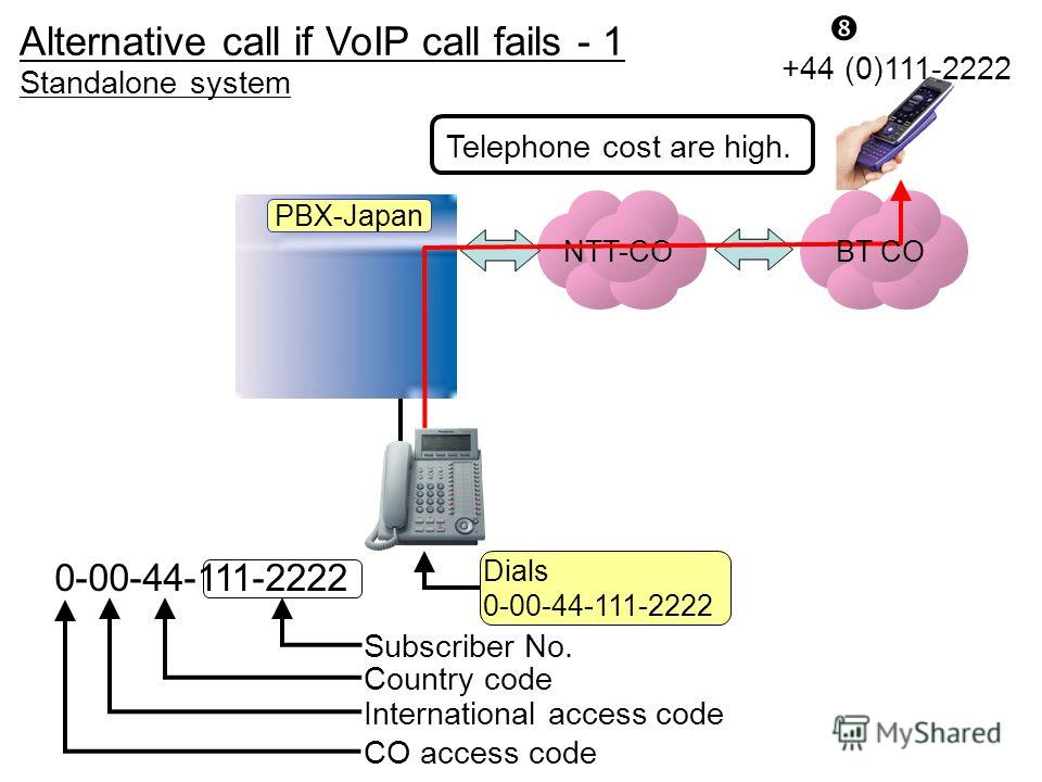 NTT-CO Dials 0-00-44-111-2222 Alternative call if VoIP call fails - 1 +44 (0)111-2222 PBX-Japan BT CO Telephone cost are high. Standalone system 0-00-44-111-2222 International access code Subscriber No. CO access code Country code