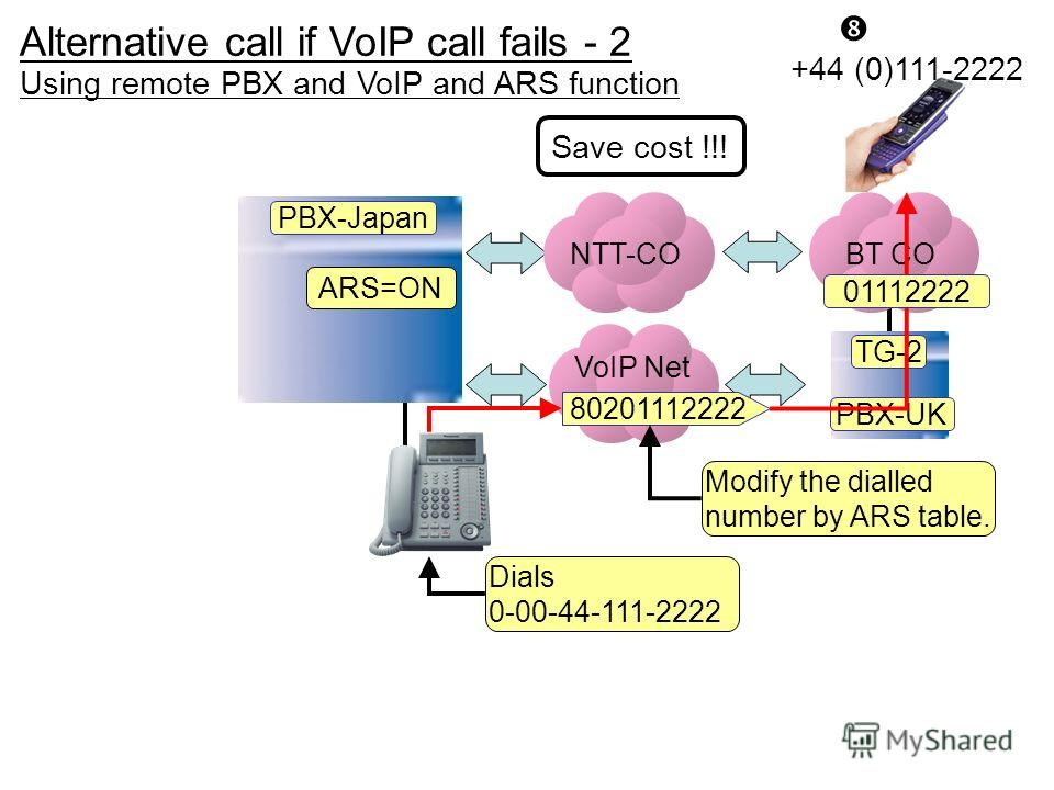 VoIP Net NTT-CO +44 (0)111-2222 TG-2 PBX-Japan PBX-UK BT CO ARS=ON 80201112222 01112222 Using remote PBX and VoIP and ARS function Save cost !!! Modify the dialled number by ARS table. Dials 0-00-44-111-2222 Alternative call if VoIP call fails - 2