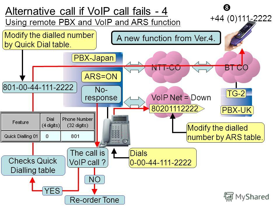 NTT-CO ARS=ON Dials 0-00-44-111-2222 Checks Quick Dialling table YES Re-order Tone NO The call is VoIP call ? 80201112222 +44 (0)111-2222 TG-2 PBX-Japan PBX-UK BT CO VoIP Net = Down No- response 801-00-44-111-2222 A new function from Ver.4. Using rem