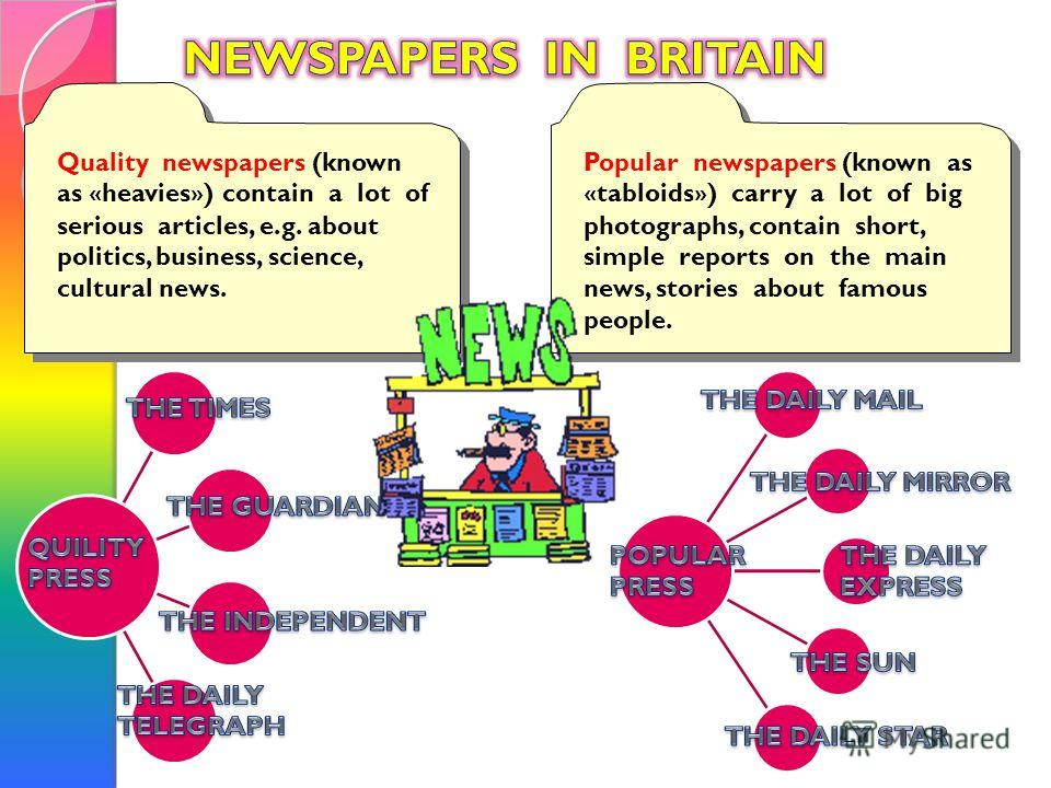 Popular newspapers (known as «tabloids») carry a lot of big photographs, contain short, simple reports on the main news, stories about famous people. Quality newspapers (known as «heavies») contain a lot of serious articles, e.g. about politics, busi