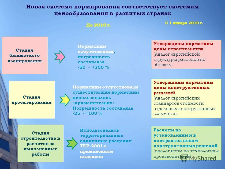 Новая система нормирования соответствует системам ценообразования в развитых странах Стадия бюджетного планирования Стадия проектирования Стадия строительства и расчетов за выполненные работы До 2010 г. C 1 января 2010 г. Нормативы отсутствовали, пог