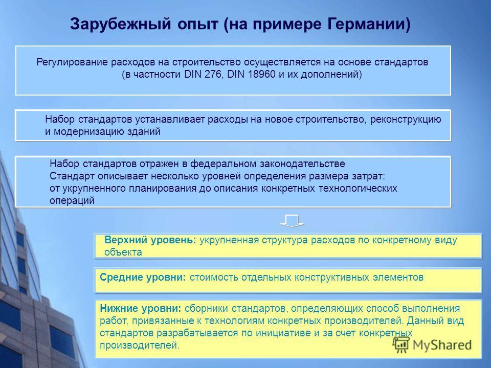 Зарубежный опыт (на примере Германии) Регулирование расходов на строительство осуществляется на основе стандартов (в частности DIN 276, DIN 18960 и их дополнений) Нижние уровни: сборники стандартов, определяющих способ выполнения работ, привязанные к