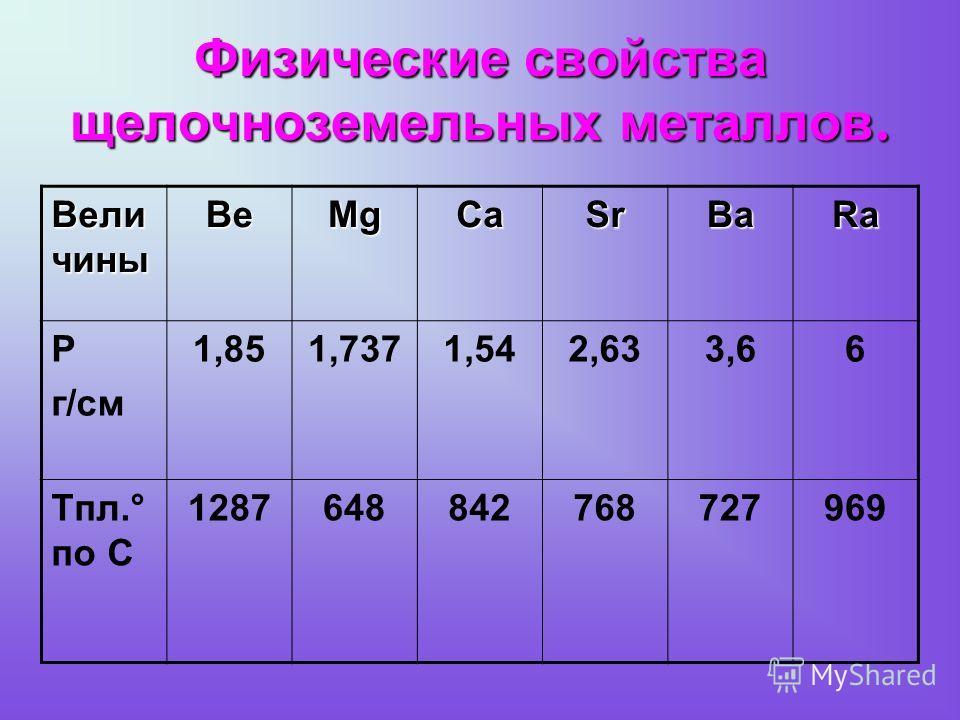 Физические свойства щелочноземельных металлов. Вели чины BeMgCaSrBaRa Ρ г/см 1,851,7371,542,633,66 Tпл.° по С 1287648842768727969