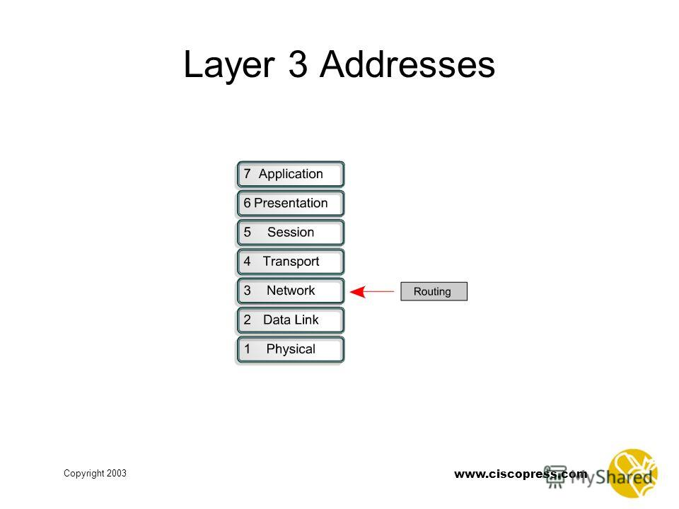 www.ciscopress.com Copyright 2003 Layer 3 Addresses