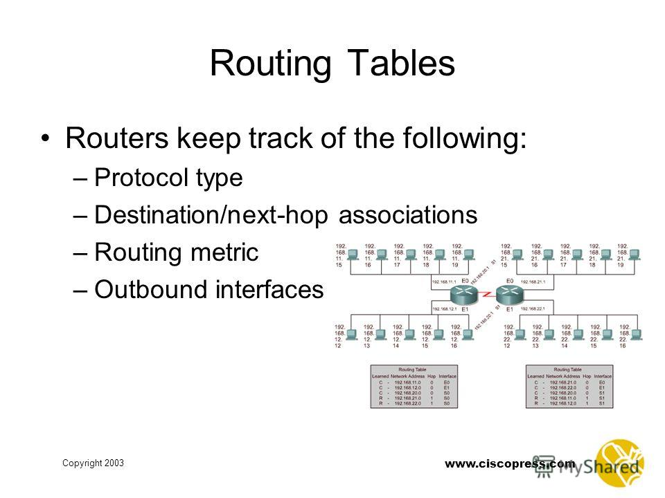 www.ciscopress.com Copyright 2003 Routing Tables Routers keep track of the following: –Protocol type –Destination/next-hop associations –Routing metric –Outbound interfaces