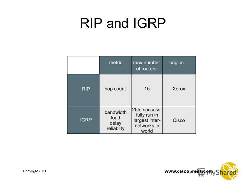 www.ciscopress.com Copyright 2003 RIP and IGRP