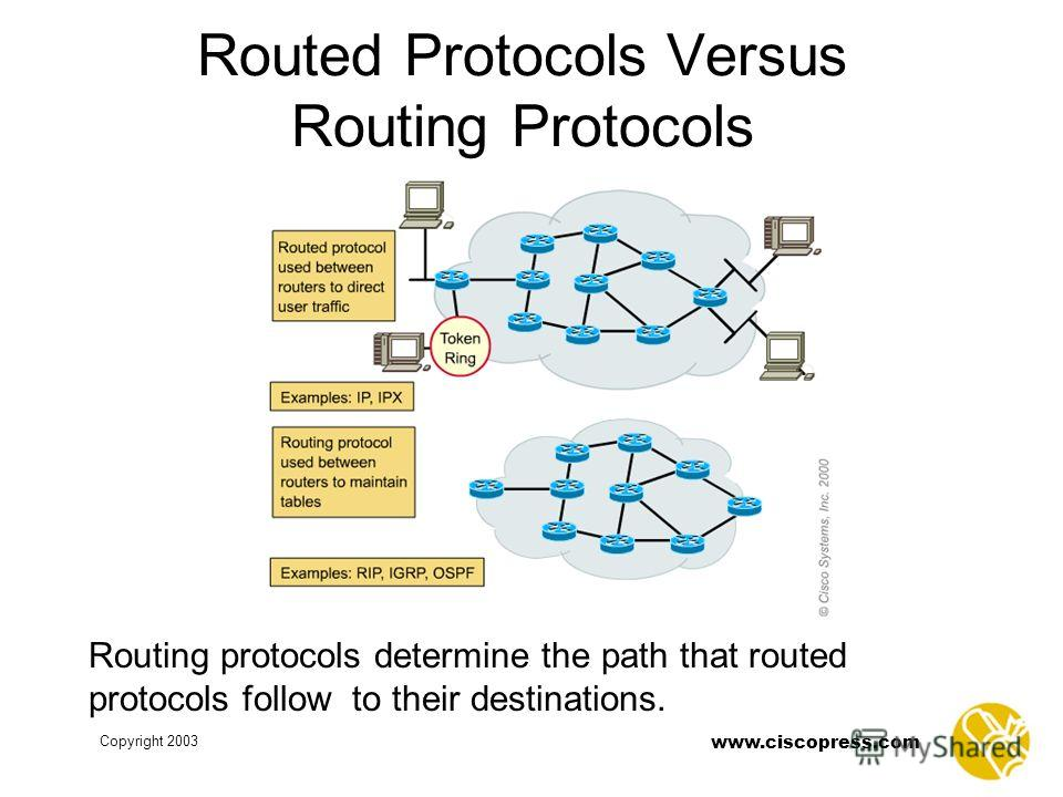 www.ciscopress.com Copyright 2003 Routed Protocols Versus Routing Protocols Routing protocols determine the path that routed protocols follow to their destinations.