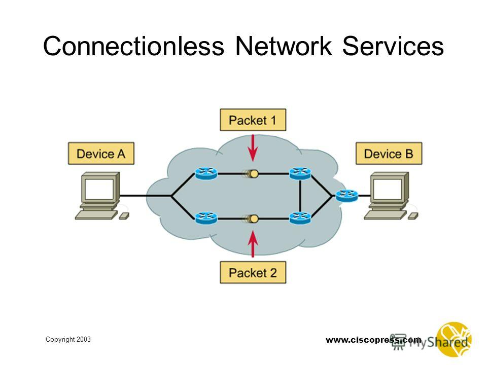 www.ciscopress.com Copyright 2003 Connectionless Network Services