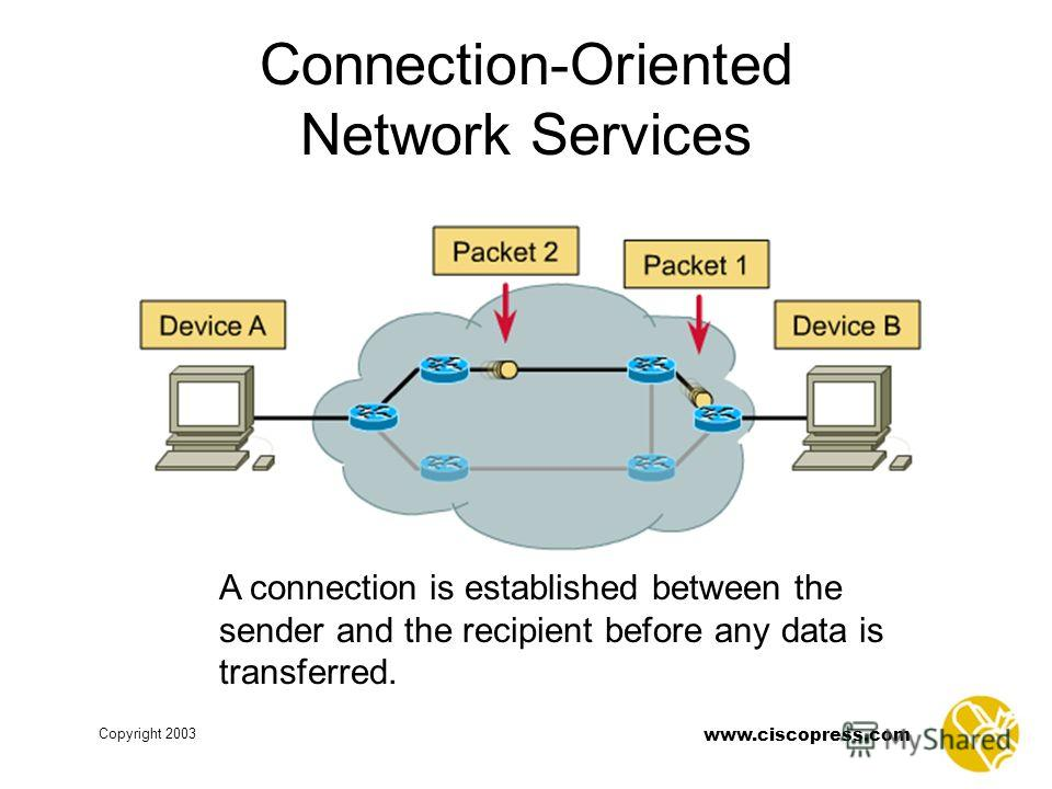 www.ciscopress.com Copyright 2003 A connection is established between the sender and the recipient before any data is transferred. Connection-Oriented Network Services