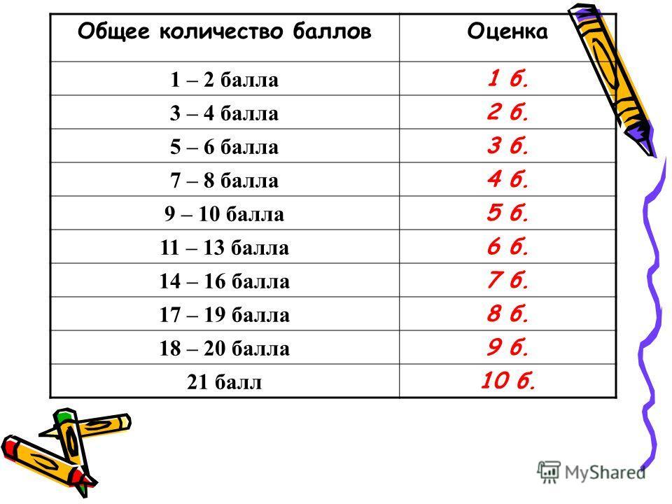 Общее количество баллов Оценка 1 – 2 балла 1 б. 3 – 4 балла 2 б. 5 – 6 балла 3 б. 7 – 8 балла 4 б. 9 – 10 балла 5 б. 11 – 13 балла 6 б. 14 – 16 балла 7 б. 17 – 19 балла 8 б. 18 – 20 балла 9 б. 21 балл 10 б.