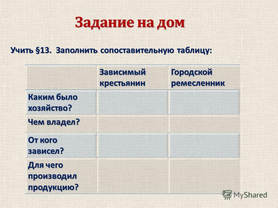Задание на дом Учить §13. Заполнить сопоставительную таблицу: Зависимый крестьянин Городской ремесленник Каким было хозяйство? Чем владел? От кого зависел? Для чего производил продукцию?