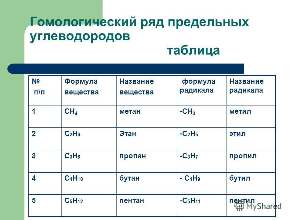 Гомологический ряд предельных углеводородов таблица п\п Формула вещества Название вещества формула радикала Название радикала 1СН 4 метан-СН 3 метил 2С2Н6С2Н6 Этан-С 2 Н 5 этил 3С3Н8С3Н8 пропан-С 3 Н 7 пропил 4С 4 Н 10 бутан- С 4 Н 9 бутил 5С 5 Н 12