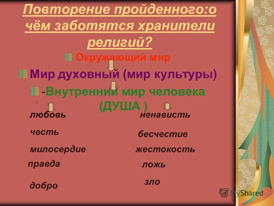 , Актуализация знаний. Хранители преданий: кто и в какой религии.,,,...