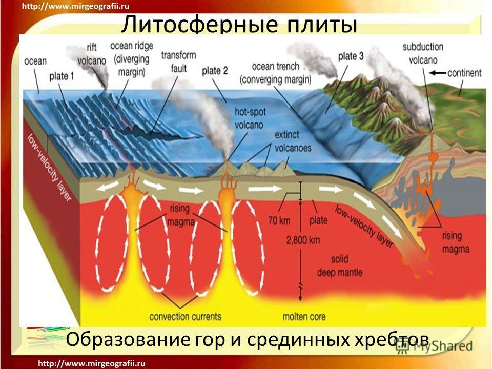 Образование гор и срединных хребтов