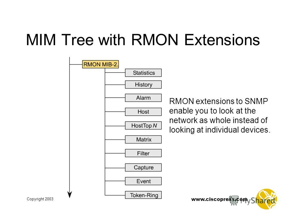 www.ciscopress.com Copyright 2003 MIM Tree with RMON Extensions RMON extensions to SNMP enable you to look at the network as whole instead of looking at individual devices.