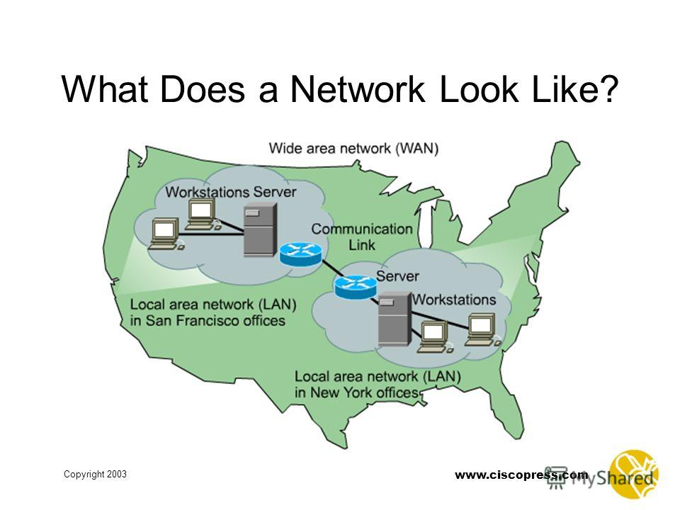 www.ciscopress.com Copyright 2003 What Does a Network Look Like?