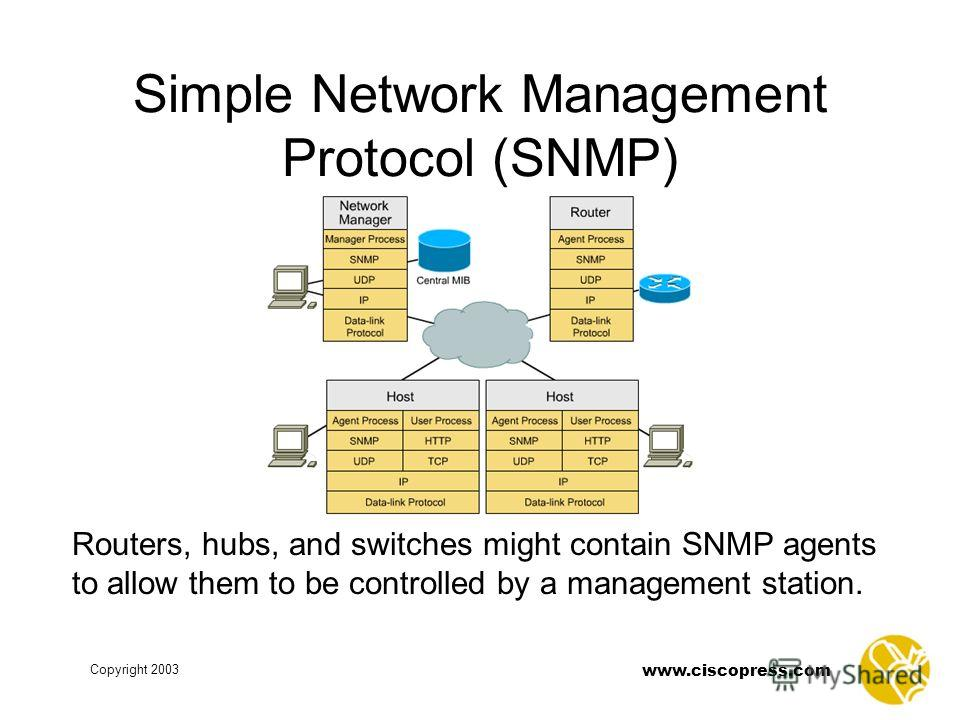 www.ciscopress.com Copyright 2003 Simple Network Management Protocol (SNMP) Routers, hubs, and switches might contain SNMP agents to allow them to be controlled by a management station.
