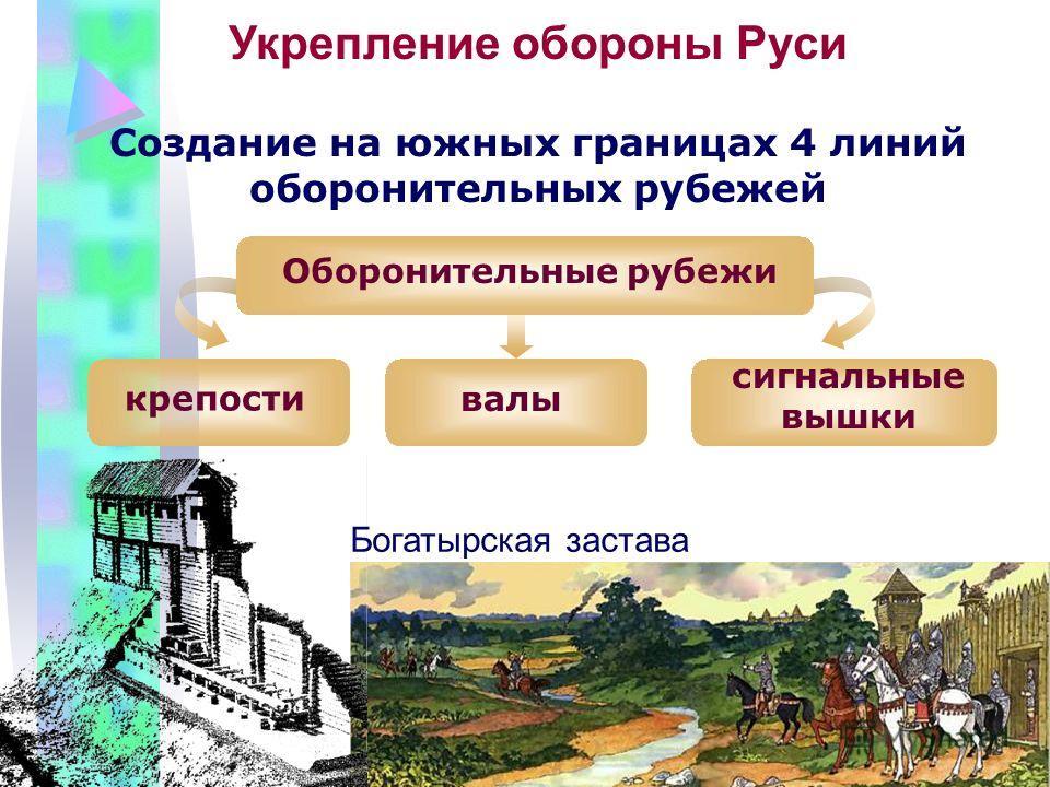 Укрепление обороны Руси Создание на южных границах 4 линий оборонительных рубежей Оборонительные рубежи крепости валы сигнальные вышки Богатырская застава