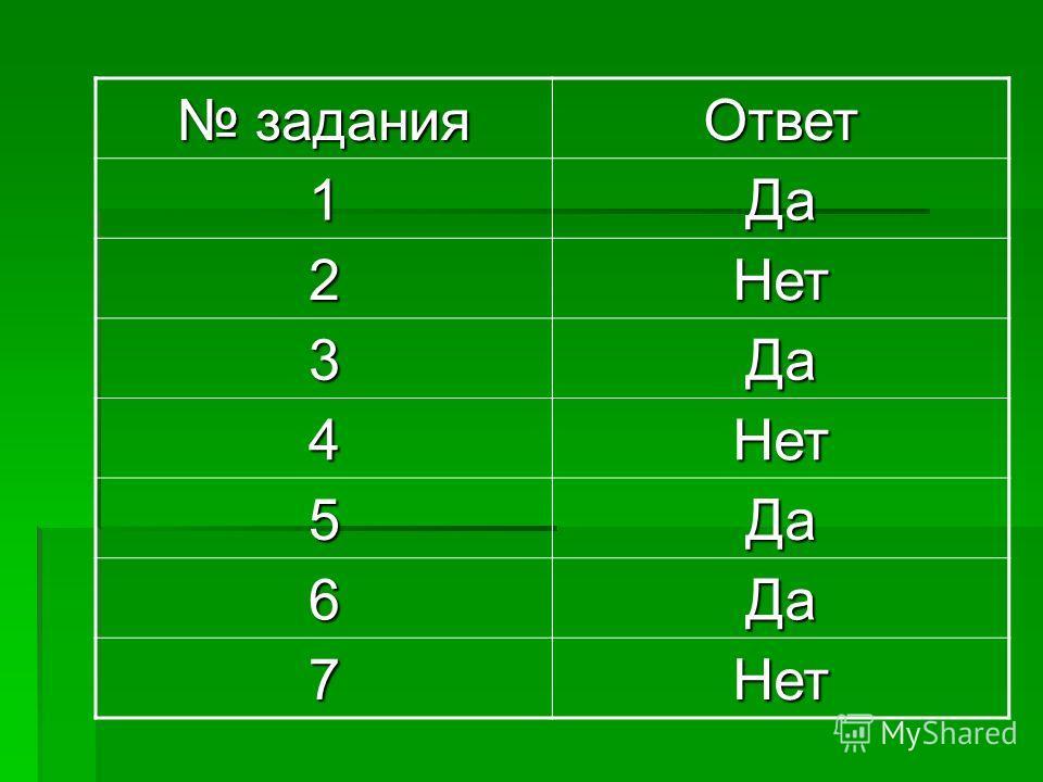 задания задания Ответ 1Да 2Нет 3Да 4Нет 5Да 6Да 7Нет