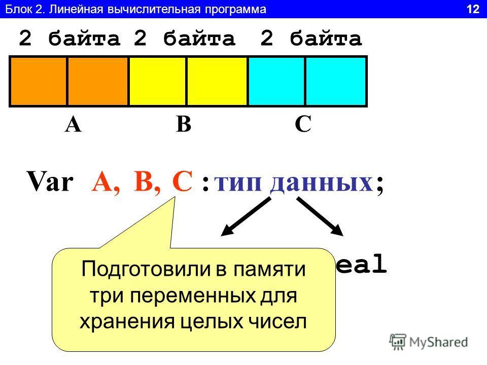 Блок 2. Линейная вычислительная программа 12 Var ABC A,A,В,С :тип данных IntegerReal Подготовили в памяти три переменных для хранения целых чисел ; 2 байта