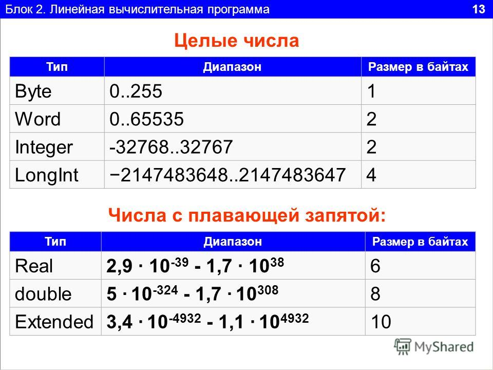 Блок 2. Линейная вычислительная программа 13 Тип ДиапазонРазмер в байтах Byte0..2551 Word0..655352 Integer-32768..327672 LongInt2147483648..21474836474 Числа с плавающей запятой: Целые числа Тип Диапазон Размер в байтах Real2,9 10 -39 - 1,7 10 38 6 d