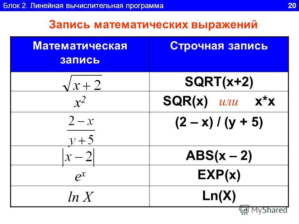 Блок 2. Линейная вычислительная программа 20 Запись математических выражений Математическая запись Строчная запись SQRT(x+2) x2x2 SQR(x) или х*х (2 – x) / (y + 5) ABS(x – 2) exex EXP(x) ln X Ln(X)