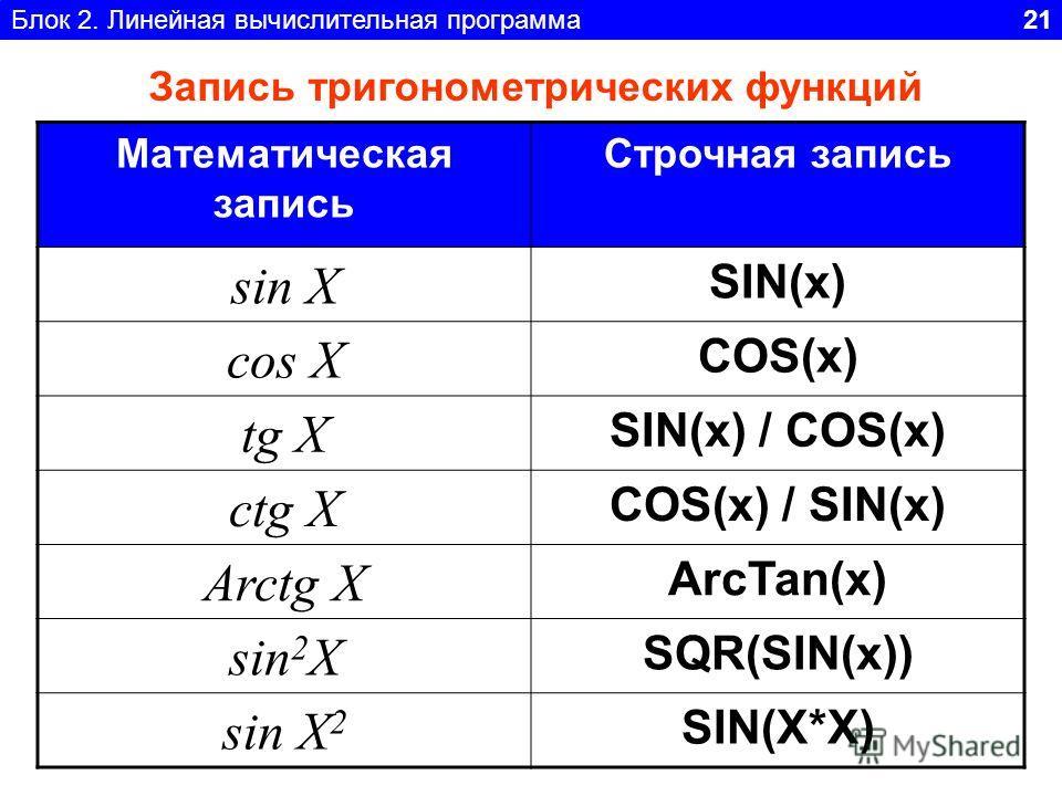 Блок 2. Линейная вычислительная программа 21 Математическая запись Строчная запись sin X SIN(x) cos X COS(x) tg X SIN(x) / COS(x) ctg X COS(x) / SIN(x) Arctg X ArcTan(x) sin 2 X SQR(SIN(x)) sin X 2 SIN(X*X) Запись тригонометрических функций