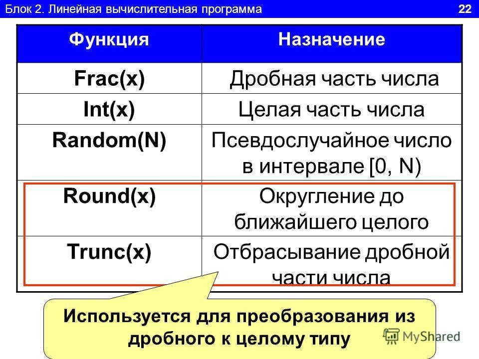 Блок 2. Линейная вычислительная программа 22 Функция Назначение Frac(x) Дробная часть числа Int(x)Целая часть числа Random(N)Псевдослучайное число в интервале [0, N) Round(x)Округление до ближайшего целого Trunc(x)Отбрасывание дробной части числа Исп