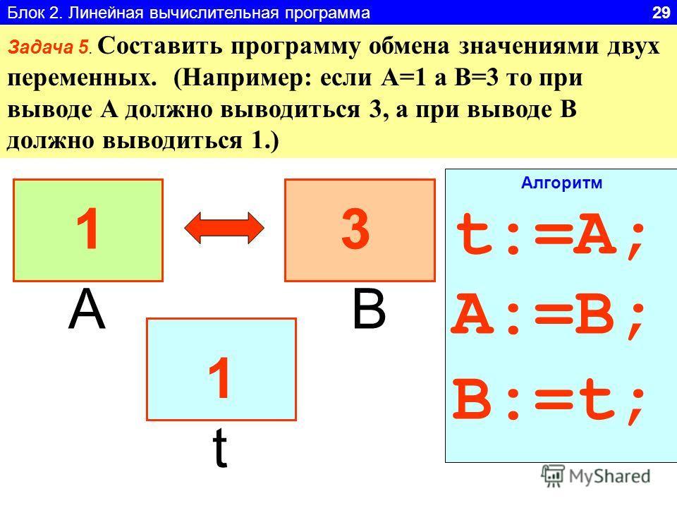 Блок 2. Линейная вычислительная программа 29 Задача 5. Составить программу обмена значениями двух переменных. (Например: если А=1 а В=3 то при выводе А должно выводиться 3, а при выводе В должно выводиться 1.) АВ t 1133 1 t:=A; A:=B; B:=t; Алгоритм
