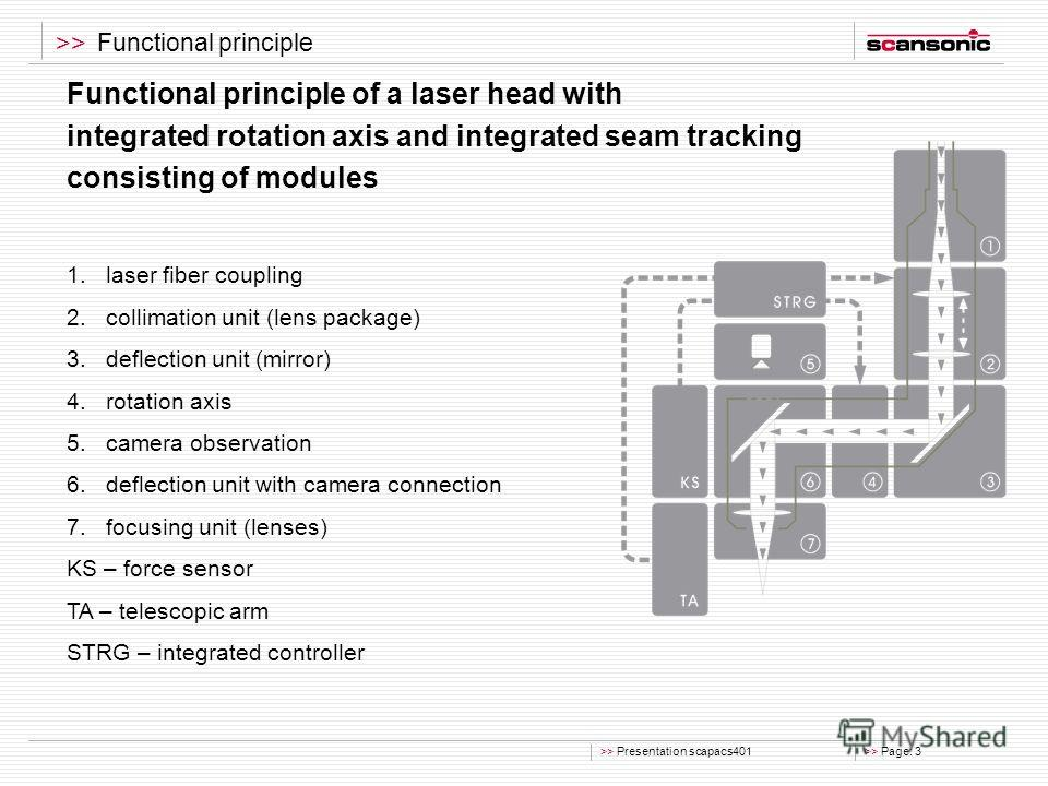 >> Presentation scapacs401>> Page: 3 >> Functional principle Functional principle of a laser head with integrated rotation axis and integrated seam tracking consisting of modules 1. laser fiber coupling 2. collimation unit (lens package) 3. deflectio