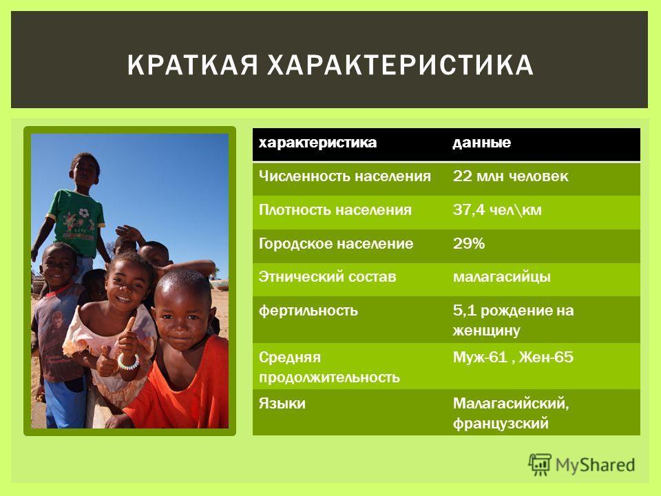 характеристика данные Численность населения 22 млн человек Плотность населения 37,4 чел\км Городское население 29% Этнический состав малагасийцы фертильность 5,1 рождение на женщину Средняя продолжительность Муж-61, Жен-65 Языки Малагасийский, францу
