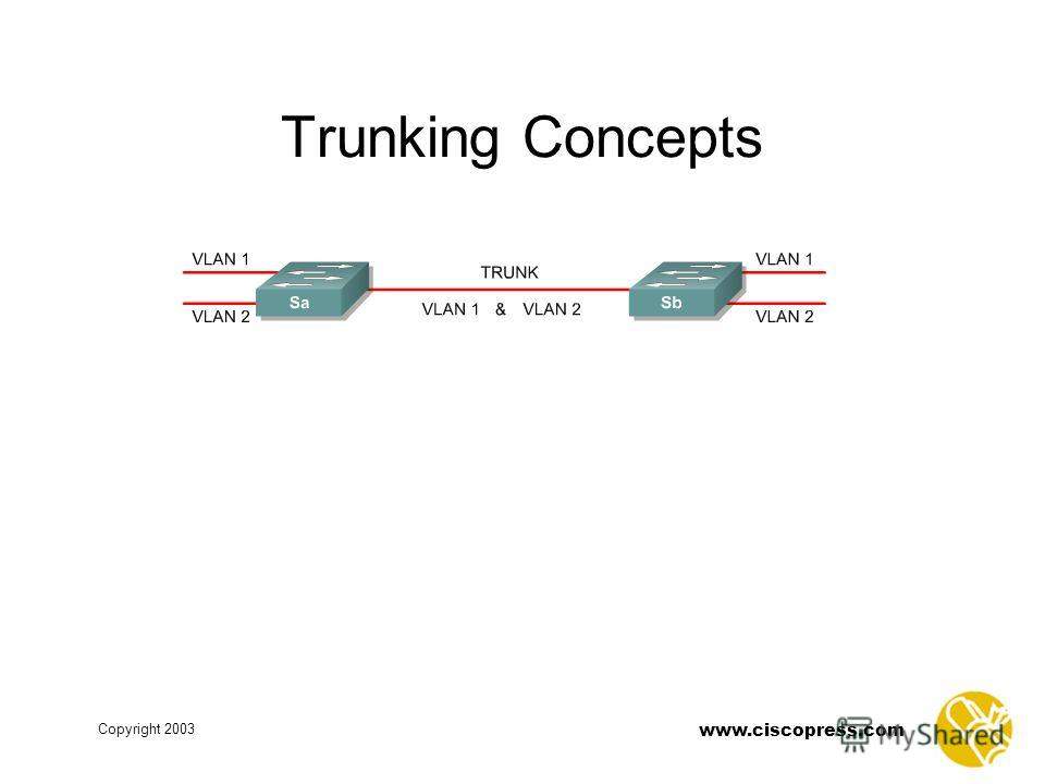 www.ciscopress.com Copyright 2003 Trunking Concepts
