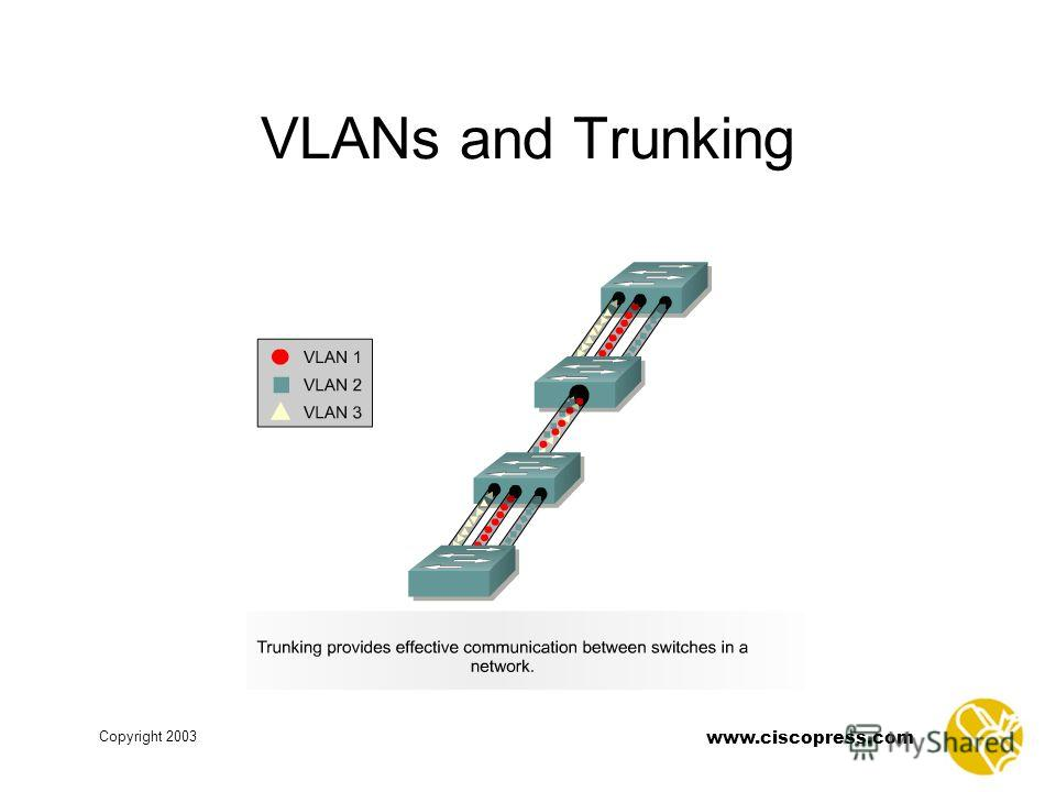 www.ciscopress.com Copyright 2003 VLANs and Trunking
