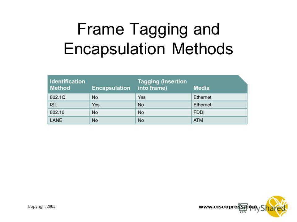 www.ciscopress.com Copyright 2003 Frame Tagging and Encapsulation Methods