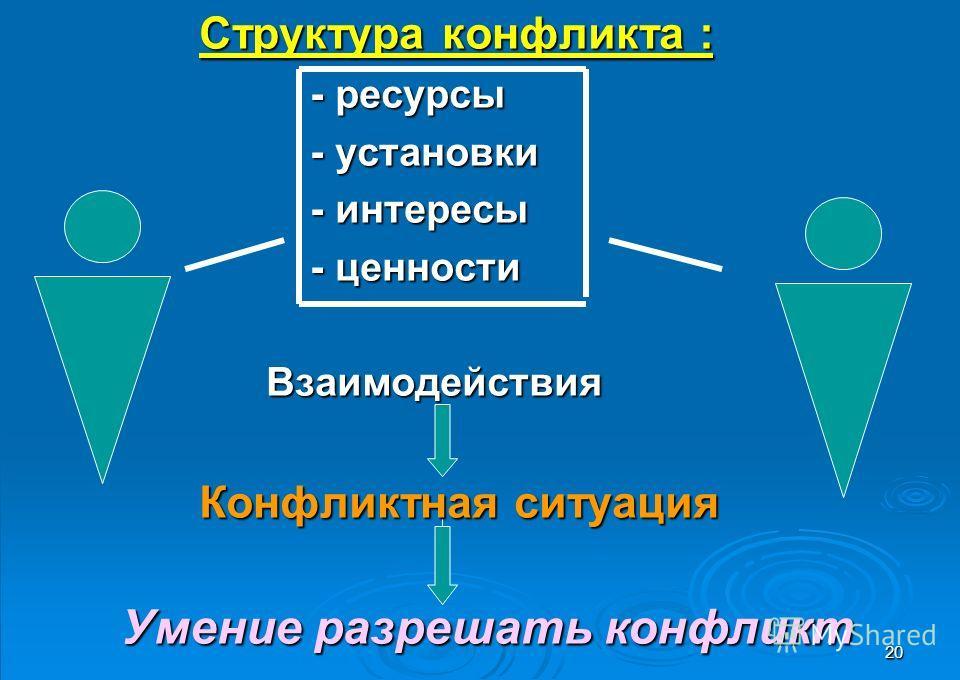 20 Структура конфликта : Структура конфликта : - ресурсы - ресурсы - установки - установки - интересы - интересы - ценности - ценности Взаимодействия Взаимодействия Конфликтная ситуация Конфликтная ситуация Умение разрешать конфликт Умение разрешать