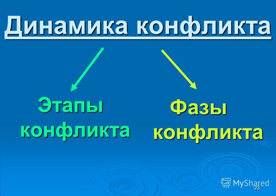23 Динамика конфликта Этапы Этапы конфликта конфликта Фазы Фазы конфликта конфликта