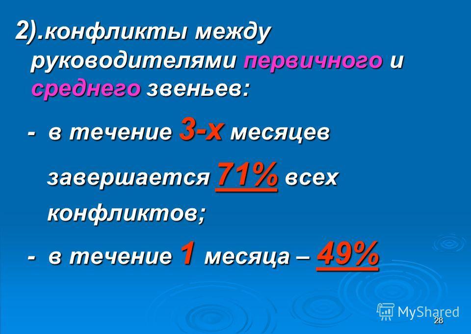 28 2). конфликты между руководителями первичного и среднего звеньев: - в течение 3-х месяцев - в течение 3-х месяцев завершается 71% всех завершается 71% всех конфликтов; конфликтов; - в течение 1 месяца – 49% - в течение 1 месяца – 49%